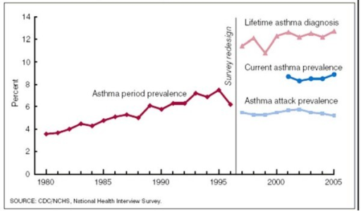 Trend in prevalence of asthma.