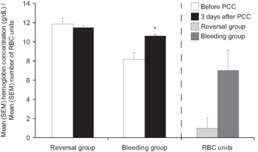 Mean ± standard error of the mean hemoglobin concentrations in patients requiring urgent reversal of vitamin K antagonist therapy (reversal) or with severe bleeding (bleeding). White bars: before (baseline); black bars: after infusion of prothrombin complex concentrate. The mean ± SEM units of red blood cells transfused in each patient group are also shown. Light gray bar: patients requiring urgent reversal of vitamin K antagonist therapy; dark gray bar: patients with severe bleeding. * P < 0.05 vs baseline.