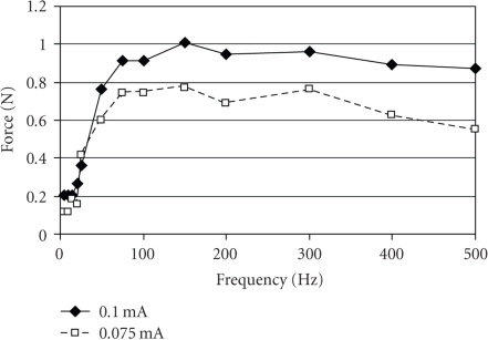 A representative example in an individual rat to show the relation between muscle force and stimulation frequency at two levels of stimulation current. The passive tension was at a moderate level (0.08 N). The nerve stimulation current was 0.1 mA (continuous line) or 0.075 mA (dashed line). Muscle force is higher for a bigger current but otherwise both curves share similar characteristics with a slight decline of force for the highest frequency of stimulation.