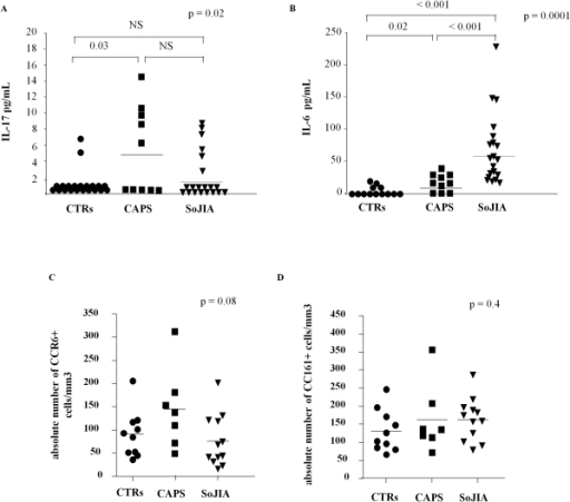 Analysis of IL-17 and IL-6 serum concentrations and peripheral CD4+ T cell phenotype.IL-17 (panel A) and IL-6 (panel B) serum levels were measured in 10 active CAPS patients, 20 active SoJIA patients and 20 healthy controls by ELISA. C–D) Ex-vivo analysis of circulating CCR6+ (panel B) and CD161+ (panel C) memory T cells (CD4+CD45RA−) in the same three subgroups. Heterogeneity test among groups was evaluated using the non parametric Kruskal-Wallis test (upper right of each graph). Post-hoc analysis with non-parametric U Mann-Whitney test revealed the difference among the three subgroups.