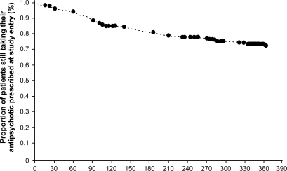 Twelve-month Kaplan–Meier survival curve (n = 406) for all cause treatment discontinuation (event, n = 99; censored, n = 307). Time to discontinuation was calculated from the date of study entry to the date of the first all cause treatment discontinuation. For the survival analyses, patients were censored if they had not switched, augmented, or discontinued their antipsychotic medication at 365 days, if they had completed the study, or if they discontinued from the study for any reason. Censored patients are denoted by •. Median Kaplan–Meier estimates could not be calculated because the proportion of patients who had changed their medication during the study did not reach 50% at 12 months.