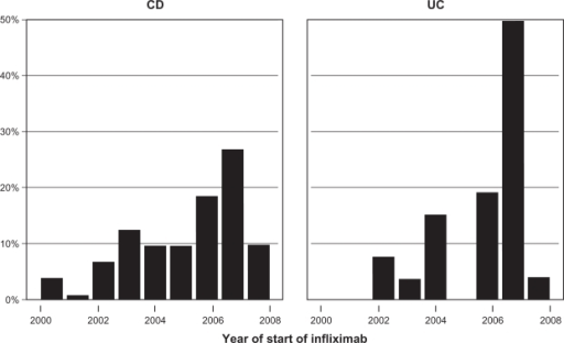 The distribution of the number of infusions (by year) and year of start of IFX treatment by disease group are shown (N = 97). Some patients who were tracked at infusion centers during the period of interest of the study began therapy earlier (also described in Methods).Abbreviations: CD, Crohn's disease; IFX, infliximab; UC, ulcerative colitis.