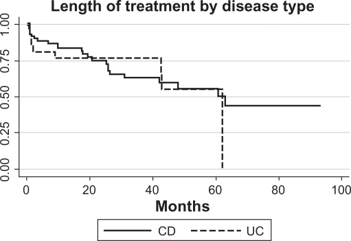 Length of treatment for CD and/or UC is shown for the duration of the observational period of 76 months (log-rank P = 0.5; n = 97).Abbreviations: CD, Crohn's disease; UC, ulcerative colitis.