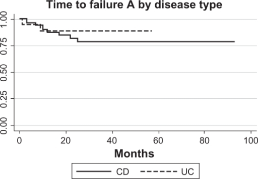 Survival analysis of CD (N = 9/52) and UC (N = 2/19) patients who developed Grade A failure (need to stop infliximab for medical reasons and alter therapy). Only patients who did not have primary failure were included, and three patients were missing sufficient data.Abbreviations: CD, Crohn's disease; UC, ulcerative colitis.