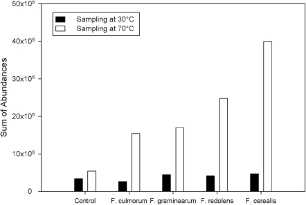 Temperature-dependency of abundancies.Comparison of total volatile abundances of four Fusaria species and controls as obtained from the GC/MS measurements taken at two different sampling temperatures.