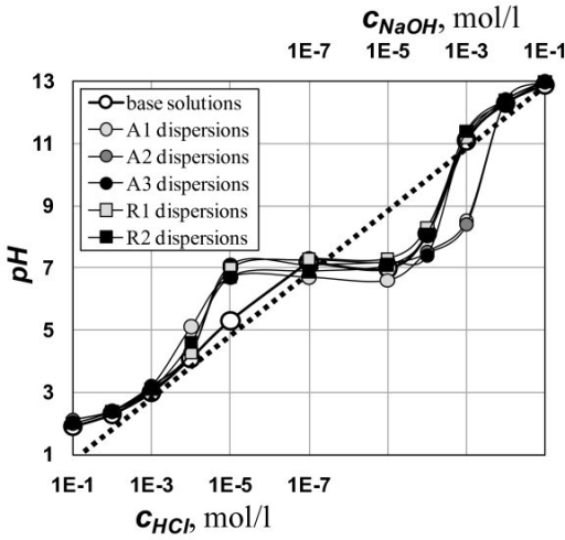Titration curves of the tested samples. Dotted line shows an idealized titration curve. Deviations for the individual samples are due to dissociation of hydrated TiO2 and dissolved CO2.