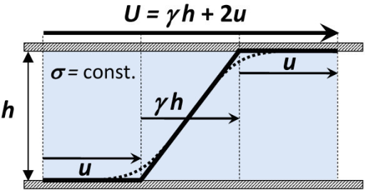 Scheme of a shear flow with the AWS effect. Dotted line - actual non-linear velocity profile observed at the constant shear stress σ due to the effect of a depletion layer of dispersion at the wall; Broken solid line - approximation of the actual velocity profile, introduced by the concept of AWS [18]. U = γh + 2u - macroscopic sliding velocity, m s-1; h - gap thickness, m; u - AWS velocity, m s-1; γ - bulk shear rate, s-1.