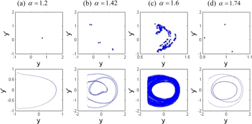 The Poincaré maps and phase portraits of different equilibrium parameters α.