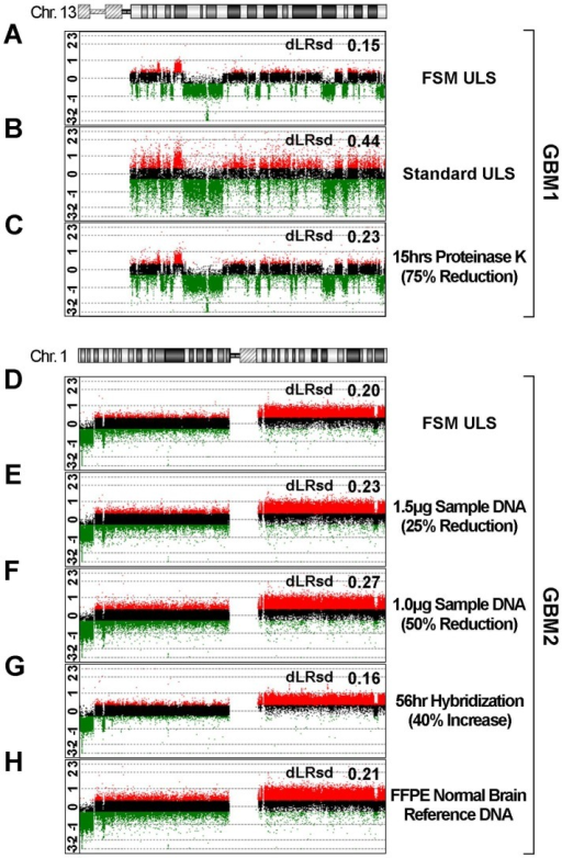 Size matching using FSM is a more critical determinant of array quality than other known variables.(A–H) Probe log2 ratio (signal intensity test DNA/signal intensity reference DNA) data plotted for a single chromosome (chr.13 or chr.1) from eight Agilent 1 M arrays (green;log2ratio<-0.3, black;-0.3≤log2ratio≤0.3, red;log2ratio>0.3). (A–C) Chromosome 13 plotted log2 ratios are representative profiles of three Agilent 1 M arrays of a single FFPE GBM specimen (GBM1) processed with the FSM ULS protocol (A), standard ULS protocol (B), or FSM ULS protocol after altered proteinase K digestion during DNA extraction (C) (plotted log2 ratio data for all chromosomes provided in Figure S2). (D–H) Chromosome 1 plotted log2 ratios are representative profiles of five Agilent 1 M arrays of a single FFPE GBM specimen (GBM2) processed using the FSM ULS protocol, with reduced DNA input in (E) and (F) (see Figure S3 and Figure S4 for detailed copy number analysis). Increased hybridization time (G) improved quality to a modest degree. Use of FFPE brain tissue as reference DNA (H) did not significantly improve results (dLRsd of 0.21 vs. 0.20 for standard reference).