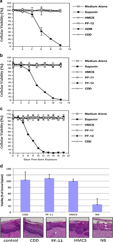 (a) Viability of human PBMC cells during 10 days exposure to HMCS, PF-12, ADM and CDD matrices. (b) Viability of cultured T-lymphocytes and (c) macrophages during 12 and 20 days exposures to HMCS, PF-11, PF-12, and CDD matrices. Data presented in (a), (b) and (c) are expressed in percentage of viable cells. The error bars in (a), (b) and (c) represent standard errors of duplicates. Data shown in panels (a), (b) and (c) are each representative of two independent experiments. (d) Ex vivo viability of human ectocervical tissue during 5 days exposure to CDD, PF-11, and HMCS matrices. The data represent the mean ± SD of three independent tissues performed in duplicate. The viability of the N9-treated tissues were significantly reduced from control (untreated) tissues (P < 0.05) (Wilcoxon T-test).