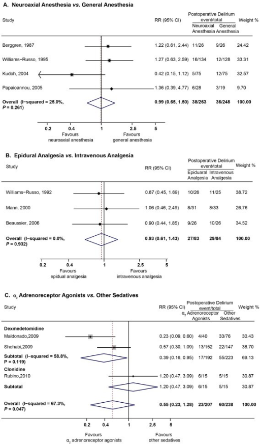 Summary relative risks (RRs) for the incidences of postoperative delirium in trials comparing different anesthesia (A), analgesia (B) and postoperative sedation (C) methods.