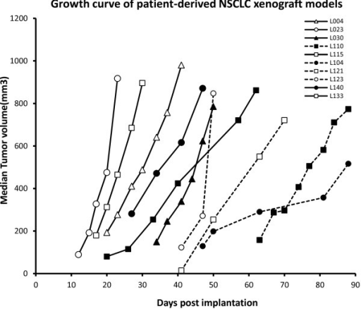 In vivo growth curves of patient-derived NSCLC xenograft models. Tumor growth curves of patient-derived NSCLC xenograft models. The models were established subcutaneously and tumor growth curves in passable and stable xenograft models were generated by tumor measurement between passage 3–5 (F3-5). Media of tumor volume was showed.