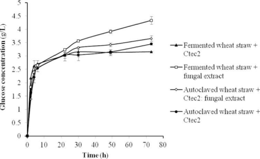 Enzyme hydrolysis of fermented wheat straw using commercial enzyme (), fermented wheat straw using fungal extract (), autoclaved wheat straw using mixture of commercial enzyme and fungal extract () and autoclaved wheat straw using commercial enzyme (), expressed as glucose released from wheat straw after enzymatic hydrolysis at 50 °C for 73 h. The experiments were carried out with n = 3 and the error bars indicate standard deviation of each data set.
