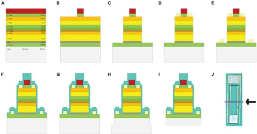 Fabrication steps of GaAs FLAME stimulators (A) GaAs/AlGaAs wafer structure, (B) etching down to the p-layer, (C) etching down to n-layer, (D) p metal deposition: Ti:Au, (E) n-metal deposition: Ge:Au:Ge:Au:Ni:Au, (F) silicon nitride (SiN) deposition, (G) etching SiN from the contacts, (H) top release: chips are diced 150 μm-deep around the devices, (I) backside etching to complete the release of devices, (J) the micrograph of a completed FLAME device with the arrow indicating the cross section shown in (A–I).