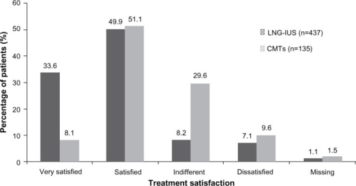 Satisfaction with the LNG-IUS versus CMT at last visit or at end of therapy.Notes: Satisfaction was recorded by a four-point Likert-like scale (very satisfied to dissatisfied). The difference between the groups was statistically significant (P<0.05).Abbreviations: CMT, conventional medical treatment; LNG-IUS, levonorgestrel-releasing intrauterine system.