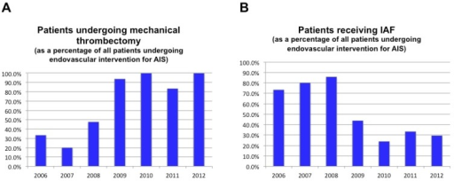 (A) Percentage of AIS patients treated by endovascular intervention each year who underwent mechanical thrombectomy. (B) Percentage AIS patients treated by endovascular intervention each year who received IAF.