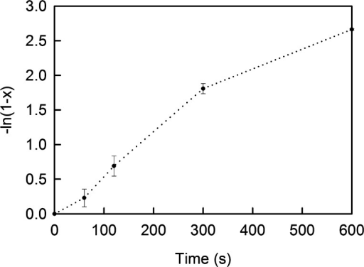 Kinetic plot for aminolysis of the DSP-derivedadlayer in 500 mMethylamine in 50 mM borate buffer (pH 8.50).