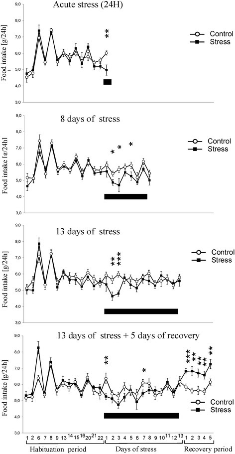 Effect of stress on food intake. Black bar depicts duration of social stress. Values are presented as mean ± SEM. N = 12, * - p < 0.05, ** - p < 0.01, *** - p < 0.001; compared with corresponding control group.