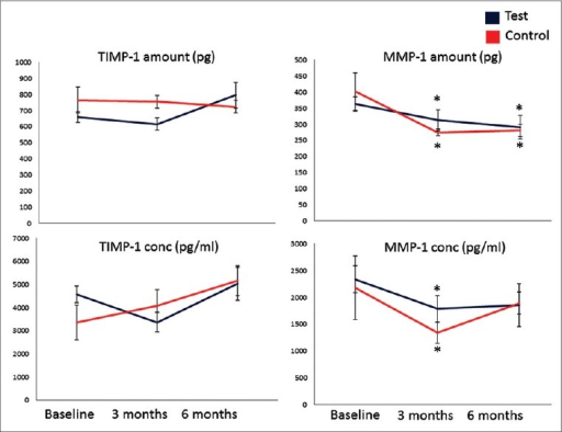 Tissue inhibitors of matrix metalloproteinases (TIMP-1) and MMP-1 levels in gingival crevicular fluid. *P < 0.05 compared to baseline. Repeated measures of analysis of variance and generalized linear model were used to detect intragroup and intergroup differences