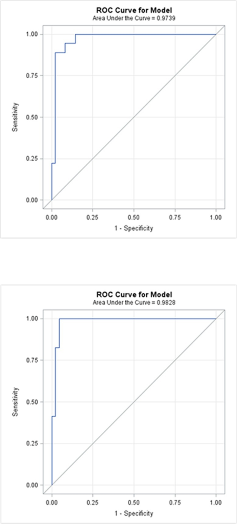 A) Receiver operator characteristic (ROC) curve for miR-523,miR-218,miR-142-3p,miR 27a,miR-21. Colorectal cancer (n = 20) vs. Breast cancer +Pancreatic cancer + Lung cancer (n = 30 [10 each group]). B) ROC Curve for miR-523, miR-218, miR-142-3p,miR-27a,miR-376c,miR-374. Colorectal cancer (n = 20) + Colorectal adenoma (n = 10) vs. Breast cancer +Pancreatic cancer + Lung cancer (n = 30 [10 each group]).