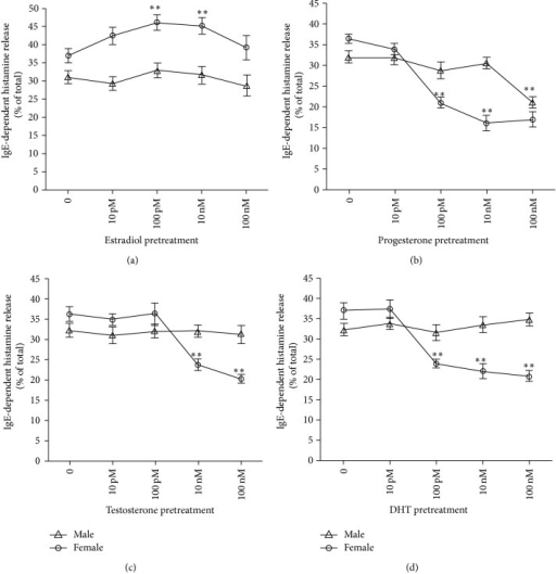 Differential effect of sex steroids on histamine release by PMCs from male and female rats, immunologically stimulated by the system IgE-DNP. PMCs were pretreated with each hormone at the indicated concentrations and sensitized at the same time with antidinitrophenyl (DNP) IgE (10 μg/mL). PMCs were then stimulated with DNP-HSA (100 ng/mL) for 30 min in the presence of the corresponding hormone. The release of histamine was measured. *P < 0.05 IgE anti-DNP + DNP-HAS plus hormone versus IgE anti-DNP + DNP-HSA alone.