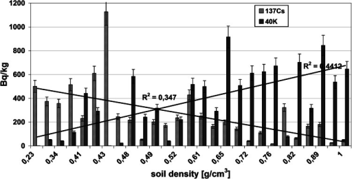 "Correlation between the gamma radionuclides activity (137Cs and 40K) measured in the surface layer ""a"" (0–3 cm) of the collected soil cores and the density of the tested soils"