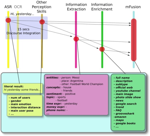 Information flow from user utterance to information enrichment.