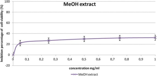 Anti-proliferative effect of methanol extract of Nitraria retusa leaf on B16-F10 melanoma cells. Values represent the mean ± SD of three separate experiments