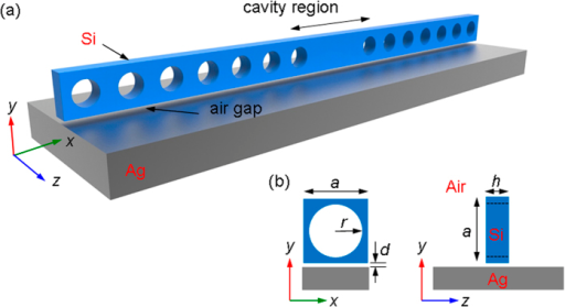 (a) Schematic of the hybrid plasmonic-photonic crystal nanocavity consisting of two missing circular holes in the cavity region. A nanobeam is set up above a metal (silver) substrate with an air-gap separation of distance d. (b) Geometry of the unit cell of the one-dimensional hybrid plasmonic-photonic crystal. The nanobeam is assumed to be made of silicon. The lattice constant a = 450 nm, the hole radius r = 135 nm (=0.3a), and the beam thickness h = 200 nm.