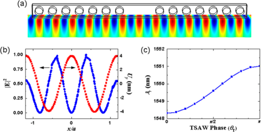 (a) The instant of time at the highest spatial correlation between the 3-GHz TSAWs at θT = π and the SPP cavity mode. (b) The corresponding /E/2-field and Uy-field distributions in the cavity. (c) Evolution of the resonance wavelength λr by changing the TSAW phase θT = 2πfSAWt.