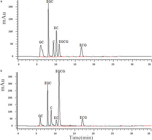 HPLC elution profiles of six catechin derivatives in tea bud leaves. (a) Standard sample containing all six catechins; (b) laboratory sample. GC, gallocatechin; EGC, epigallocatechin; C, catechin; EC, epicatechin; EGCG, epigallocatechin gallate; ECG, epicatechin gallate.