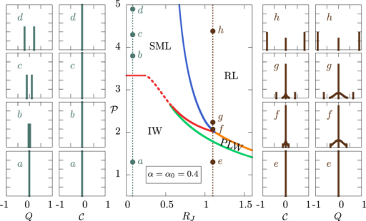 Laser transition triptych in an open cavity for varying disorder.In the central panel the phase diagram  is displayed for an open cavity (nonlinearity strength α = 0.4) in terms of the four possible optical regimes1415: incoherent wave (IW), standard mode locking (SML), phase locking wave (PLW) and random laser (RL). Two pumping paths across the lasing tresholds are shown as dotted lines, at  and . In the left panels  to  the behavior of IFO and standard overlap distributions across the ordered ML laser threshold are reported. The transition is now continuous in the order parameters , while  does not change below and above threshold. In the right panels  to  the IFO and standard overlap distributions are shown for the RL transition. As  increases we show that the low optical power solution is replica symmetric (), soon above threshold the solution is FRSB (f), further increasing  the solution becomes 1 + FRSB (g) and, eventually, for large pumping it is 1RSB (h). The transition is continuous in the order parameters .