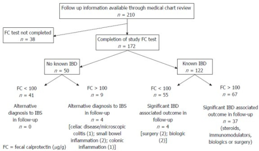 Outcomes of follow-up patient subset. Clinical outcomes in the follow-up subgroup according to FC result. FC: Fecal calprotectin; IBD: Inflammatory bowel disease.