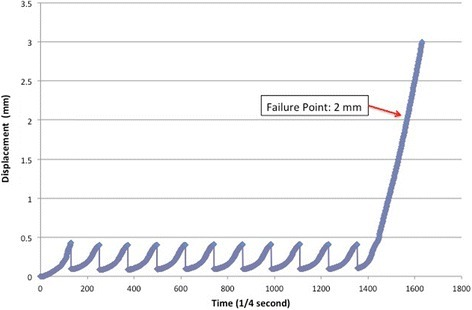 Time-displacement graphic of one sample. Initial and 10 cyclic loading tests were seen as 11 peaks total. Displacement was increasing because of the load to failure test