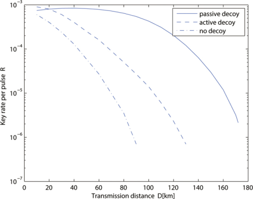 Key generation rate vs the transmission distance in RRDPS QKD with the passive decoy state method (solid line), the active decoy state method (dashed line; ref.31) and no decoy state (dot-dashed line; ref. 17).