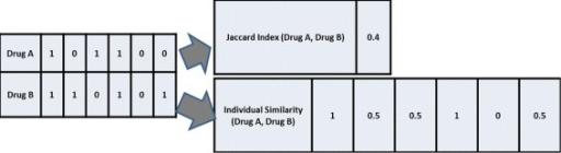 Example of deriving similarity metrics for drug associa | Open-i