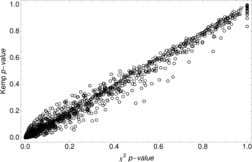 Chi-square p-value versus Kemp value for low-abundance tags.