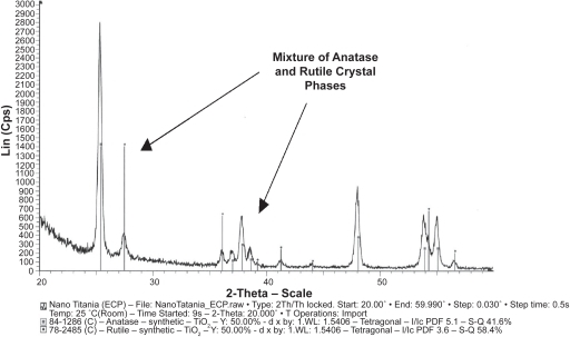 XRD spectra of nanophase and conventional titania illustrating a mixture of anatase and rutile crystal phases. Similar crystal phases were observed for both nanophase and conventional titania, thus, as an example, nanophase titania is only shown here.Abbreviation: XRD, X-ray diffraction.