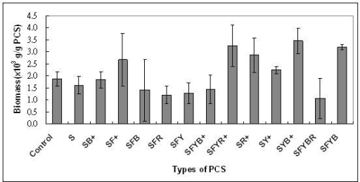 Effects of different PCS blends on the weight of bacteria biomass on the PCS in test tube systems without pH control after 120 h (n = 3). (S, soybean hulls; F, soybean flour; Y, yeast extract; R, drued bovine RBC; B, dried bovine albumin; +, mineral salts).