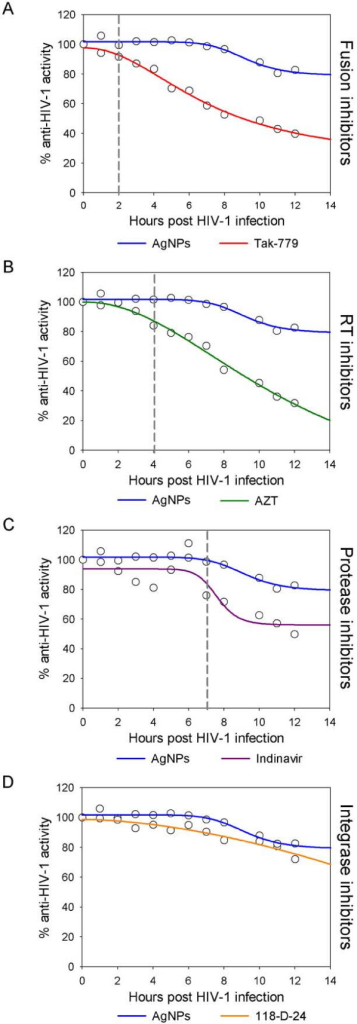Time-of-addition experiment. HeLa-CD4-LTR-β-gal cells were infected with HIV- 1IIIB, and silver nanoparticles (1 mg/mL) and different antiretrovirals were added at different times post infection. Activity of silver nanoparticles was compared with (A) Fusion inhibitors (Tak-779, 2 μM), (B) RT inhibitors (AZT, 20 μM), (C) Protease inhibitors (Indinavir, 0.25 μM), and (D) Integrase inhibitors (118-D-24, 100 μM). Dashed lines indicate the moment when the activity of the silver nanoparticles and the antiretroviral differ. The assay was performed in triplicate; the data points represent the mean and the colored lines are nonlinear regression curves done with SigmaPlot 10.0 software.