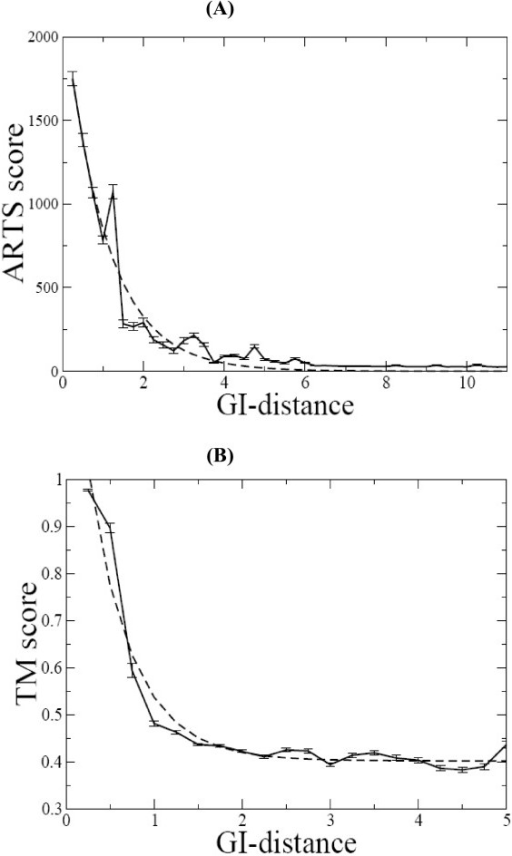 Relationship between Gauss-integrals distances and ARTS and LaJolla scores. (A) Average values of the ARTS scores (with standard deviations as vertical bars) as a function of Gauss-integrals distance. The calculations were carried out on the 820,600 pairs of RNA chains. (B) Average values of the LaJolla TM scores (with standard deviations as vertical bars) as a function of Gauss-integrals distance. The calculations were carried out on the 5,050 pairs of tRNA chains. The dashed lines represent non-linear exponential curve fitting performed by GRACE program [30] with correlation coefficient -0.98.