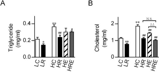 Alleviation of obesity-associated dyslipidemia by restricted food intake and exercise. (A) Serum triglyceride and (B) cholesterol levels were measured in mice subjected to food restriction versus exercise for 8 weeks. Data were obtained from pooled samples from 2 mice for each group and are shown as means ± SEM (n = 6/group). Statistical analyses were done with one-way ANOVA. *p < 0.05, **p < 0.01 vs. LC, and #p < 0.05, ##p < 0.01 vs. HC; ΔΔp < 0.01 vs. HRE; N.S.: not significant.