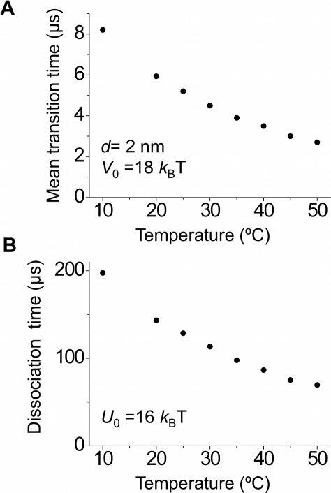 Effect of temperature.(A) Calculated results of the mean transition time Tm of the 5′-nuclease domain to the active mode as a function of the temperature. (B) Calculated results of the mean dissociation time Td of the flap DNA substrate from the polymerase domain as a function of the temperature.