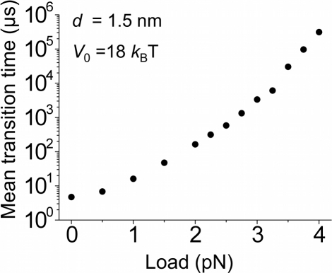 Predicted results of the mean transition time Tm versus the external load Fload acting on the 5′-nuclease domain.