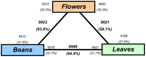Transcriptome divergence between the three tissues (flower/leaf/mature bean). The total number and fraction of genes diagnosed as differentially expressed in each contrast are indicated in bold text. Also shown for each contrast is the partitioning of the total number of differentially expressed genes in the direction of up-regulation; these numbers are indicated in non-bold text. For example, 9923 genes are indicated as being differentially expressed between flowers and leaves. Of these, 5010 (32.3%) were up-regulated in flowers, and 4913 (31.6%) were up-regulated in beans. Around 58-65% of the 15,522 unigenes were differentially expressed between the three tissues.