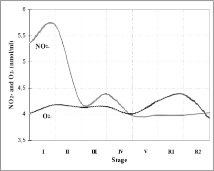 Time-course of NO2- and O2- production during the exercise.