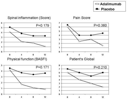 the bath ankylosing spondylitis global score pdf