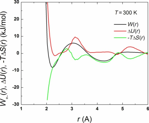 The potential of mean force, W+–(r), and the energetic and entropic contributions, ΔU and –TΔS, to W+–(r) as a function of the SO3−–H3O+ separation at T = 300 K.