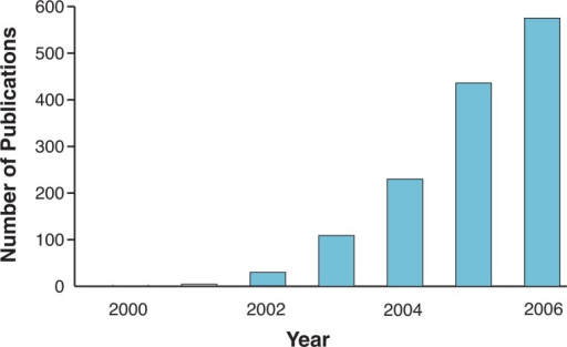 "Number of publications with ""systems biology"" as a key word in the search of the ISI Web of Science. The data plotted are from 2000 to 2006. The Web address for the ISI Web of Science is: http://portal.isiknowledge.com/portal.cgi"