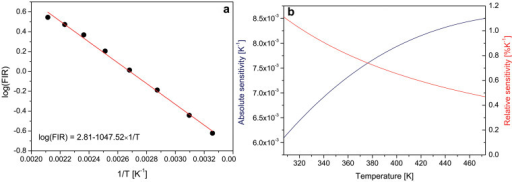 (a) Fluorescence intensity ratio (FIR) values of GdVO4:Er3+/Yb3+ nanopowder as a function of temperature (dots) and corresponding line obtained by fitting Equation (2).(b) Absolute (blue line) and relative (red) sensitivity of FIR temperature sensor based on the upconversion of GdVO4:Er3+/Yb3+ nanopowder.